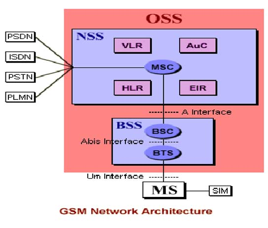 gsm architecture diagram pdf On architecture gsm